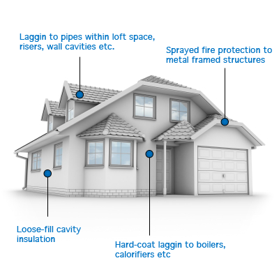 Asbestos insulation and lagging products